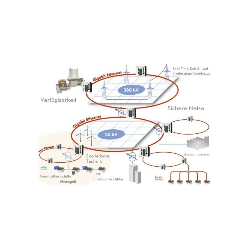 Logo Smart Grid: Lösungen für Energie- und Kommunikationsnetze