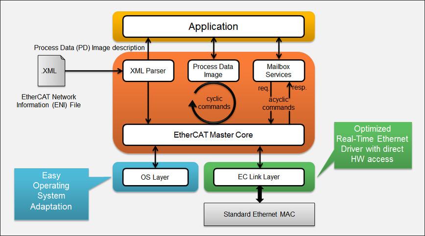 Logo EC-Master EtherCAT Master Stack