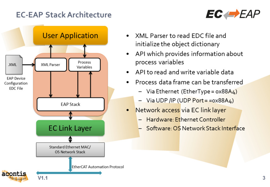 Logo EAP EtherCAT Automation Protocol Stack