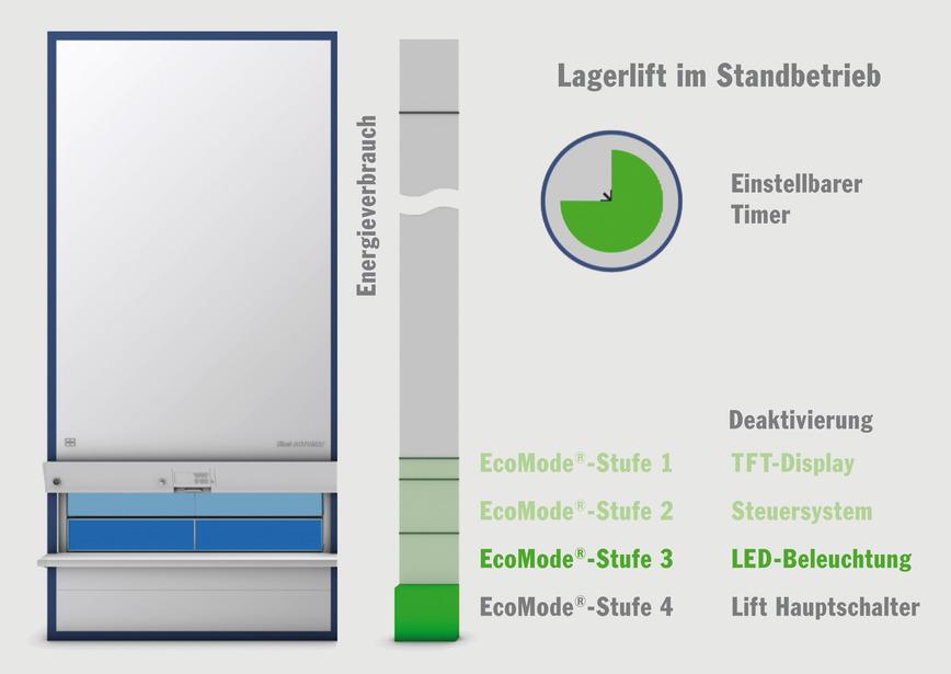 Logo Hänel EcoMode® - Intelligentes Energie-Management