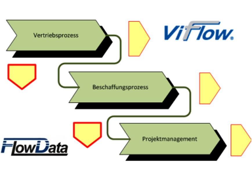 Logo Prozessmodellierung ViFlow und FlowData