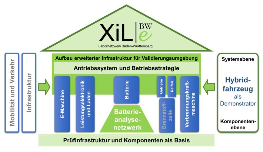 Logo Labornetzwerk BW für Elektromobilität