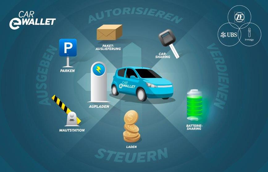 Logo Blockchain Car eWallet