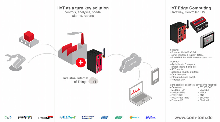 Logo Industrial IoT Cloud