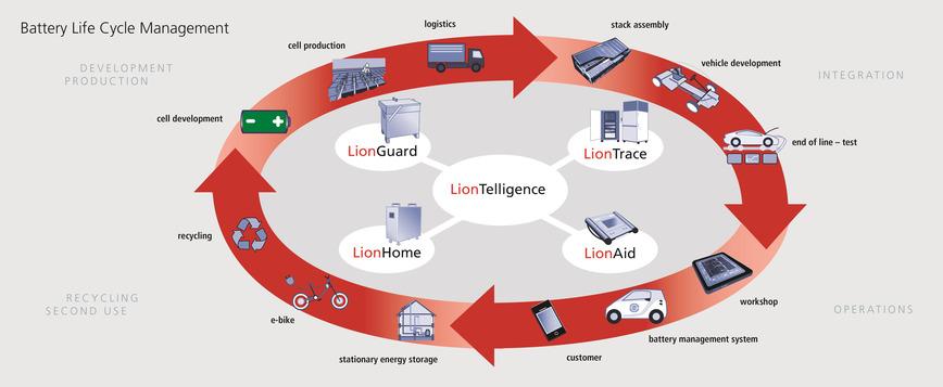 Logo LionTelligence