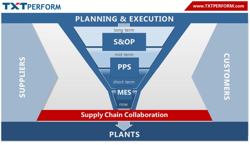 Logo TXT Supply Chain Collaboration