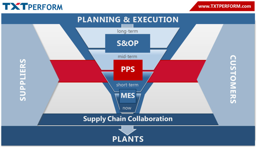 Logo TXT Production Planning & Scheduling
