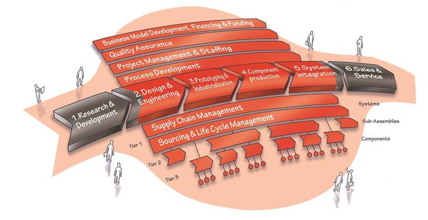 Logo Fieldlab Smart Connected Supplier Networ
