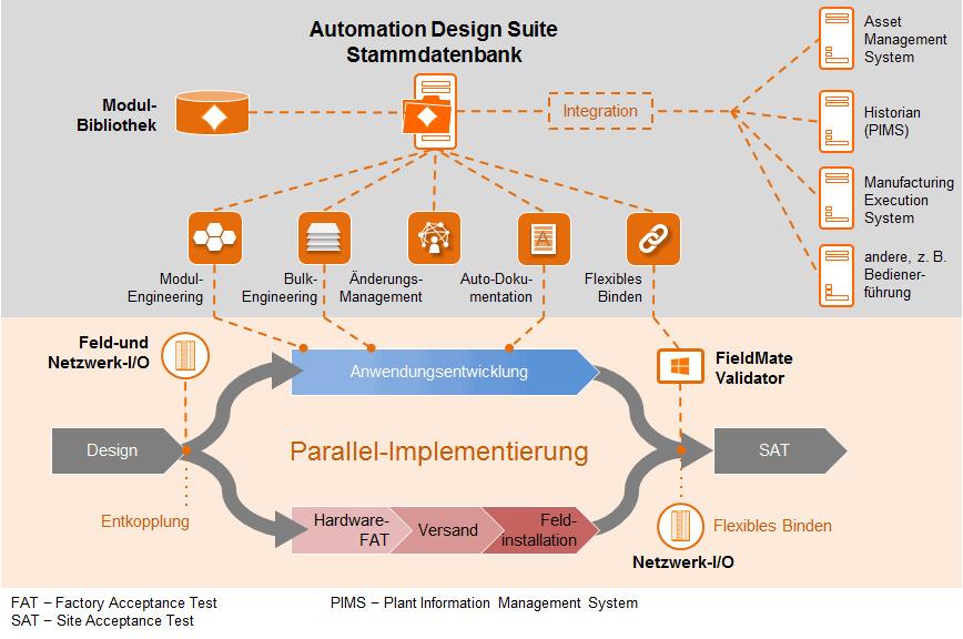 Logo Automation Design Suite