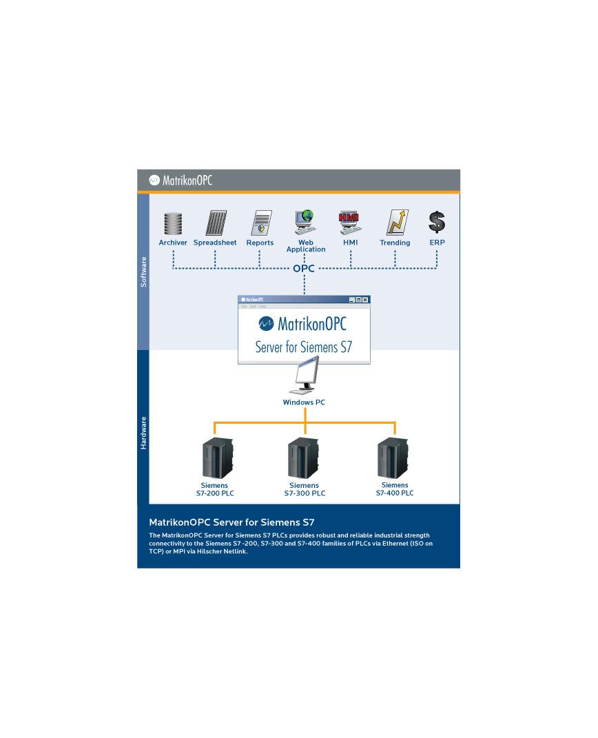 Logo Siemens S7 OPC Server