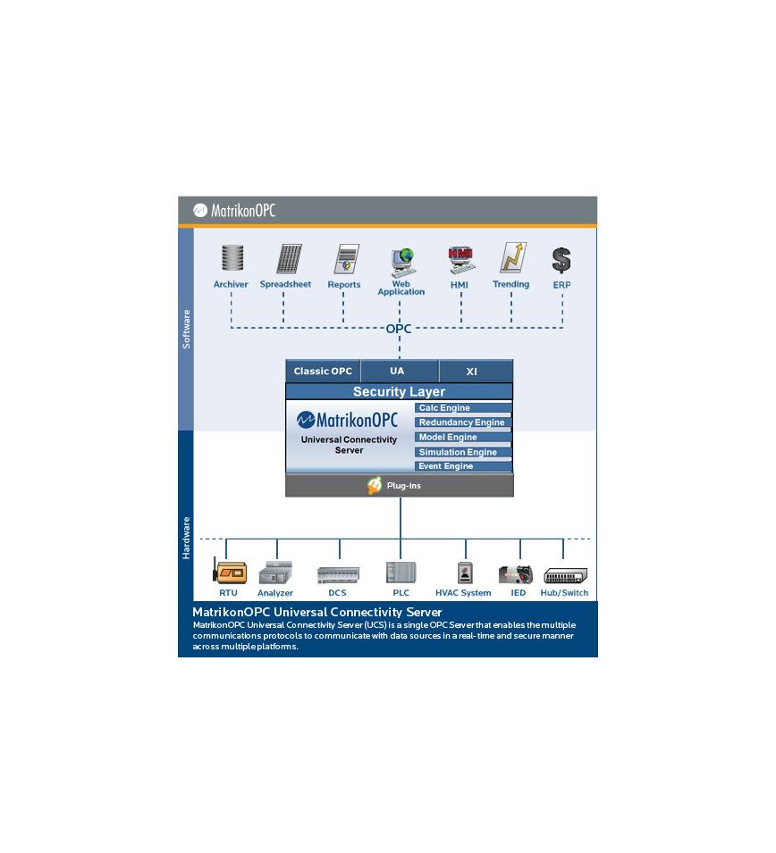 Logo OPC Universal Connectivity Server