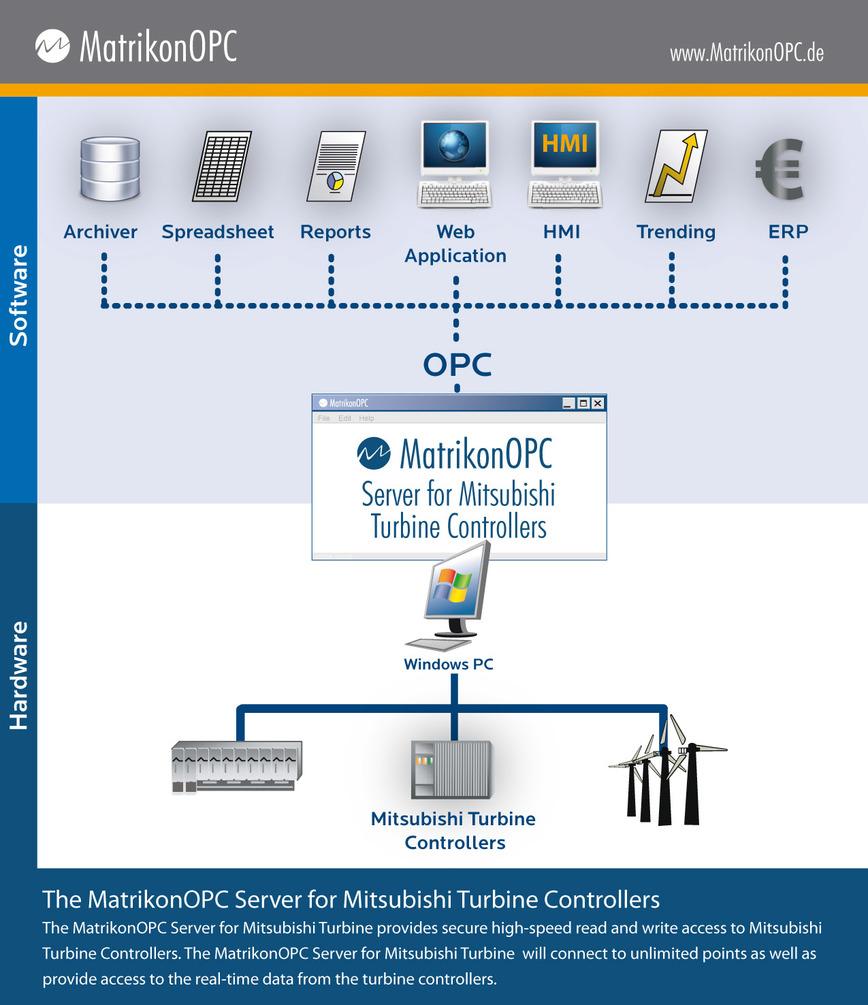 Logo Mitsubishi Turbine Controllers OPC Server