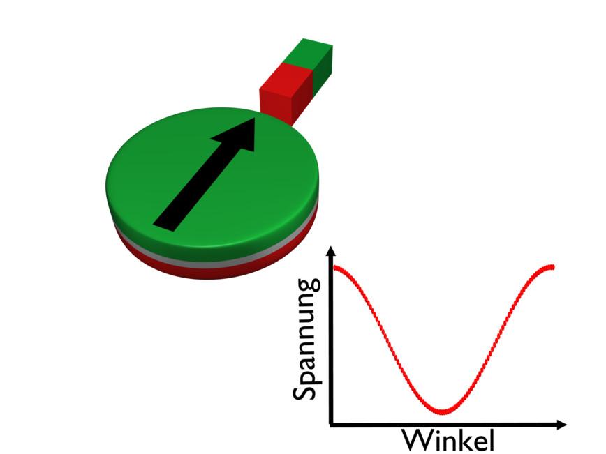 Logo (2016) Materialwissenschaft u Spintronik