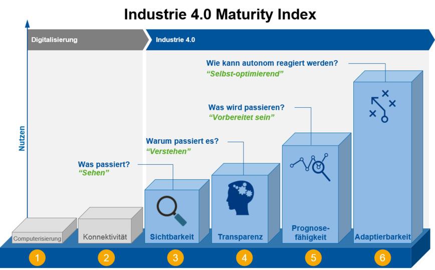 Logo Industrie 4.0 Maturity Index