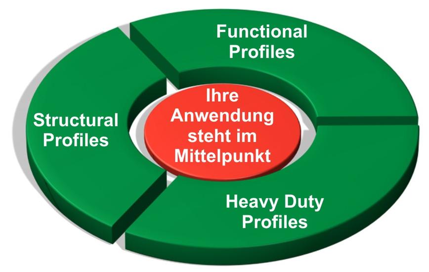 Logo Auswahlhilfe Profil-Technik