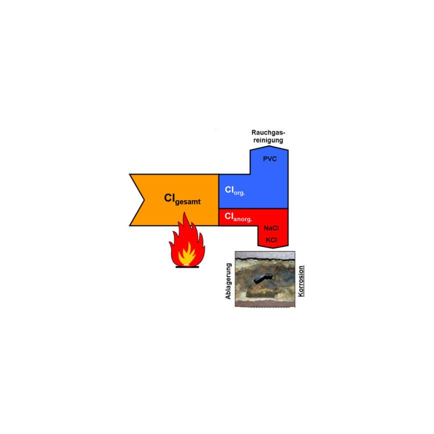 Logo Chlorbestimmung von Ersatzbrennstoffen
