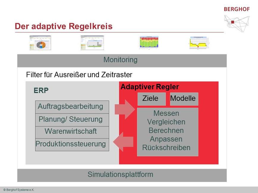 Logo adaptive Regelung von ERP