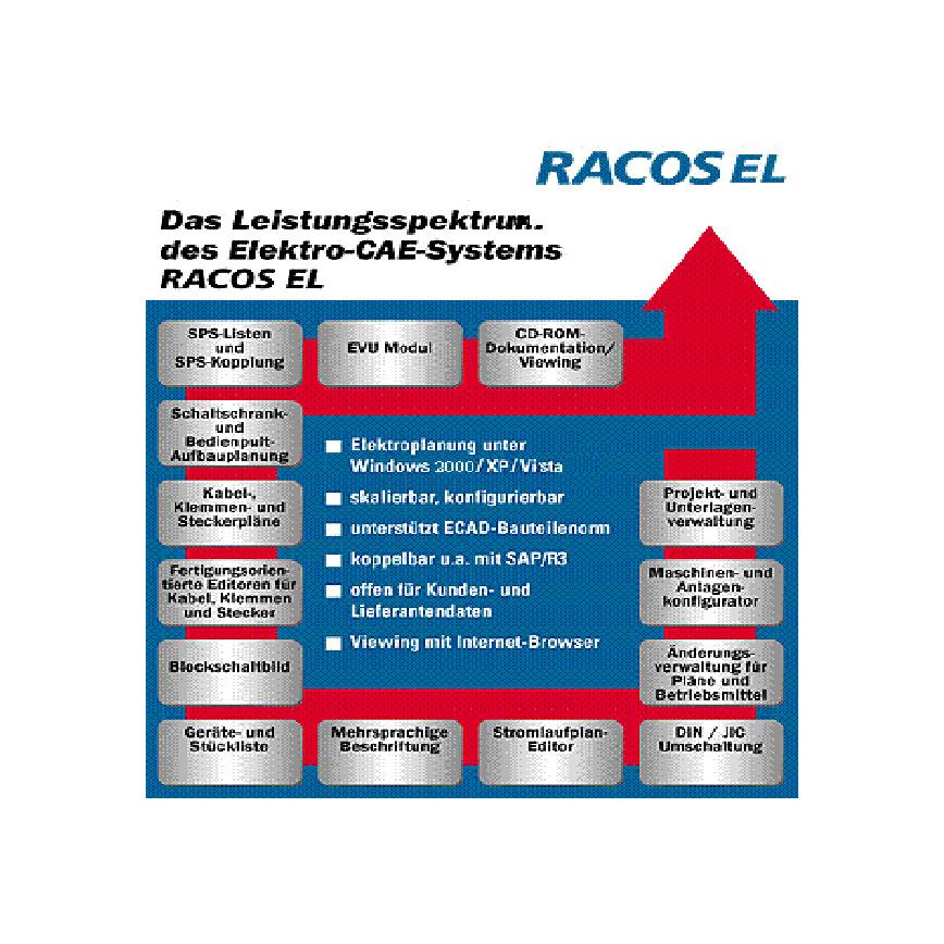 Logo RACOS EL