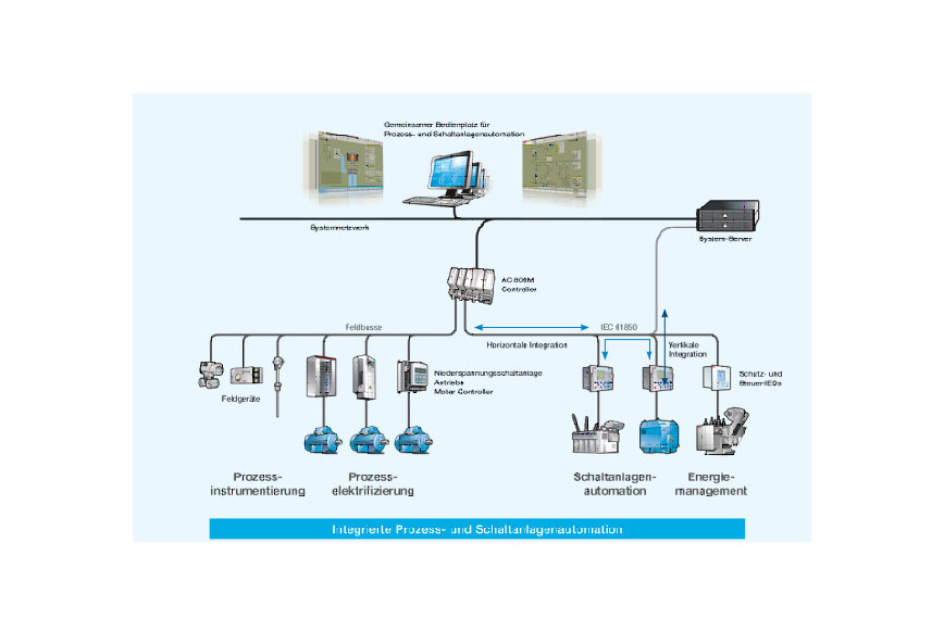 Logo Integrated Process and Power Automation