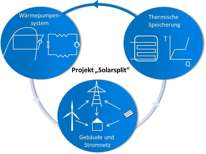 Logo Solar-Split