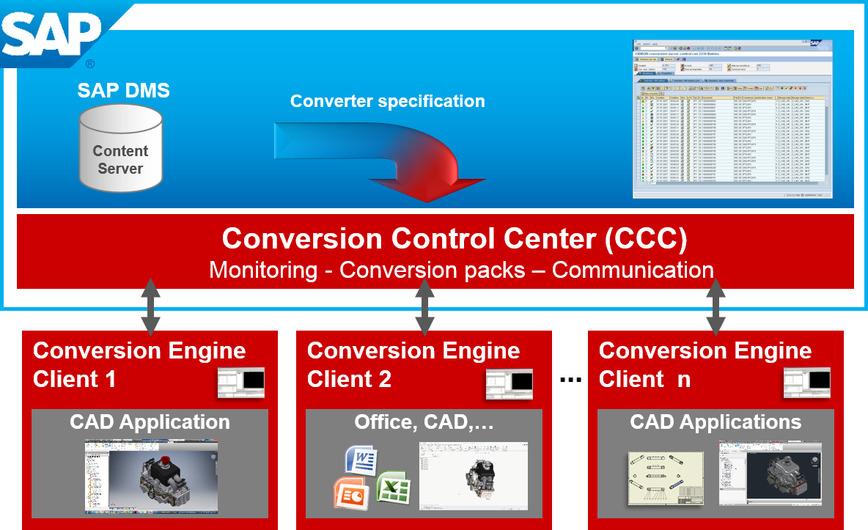 Logo CIDEON Conversion Engine für SAP