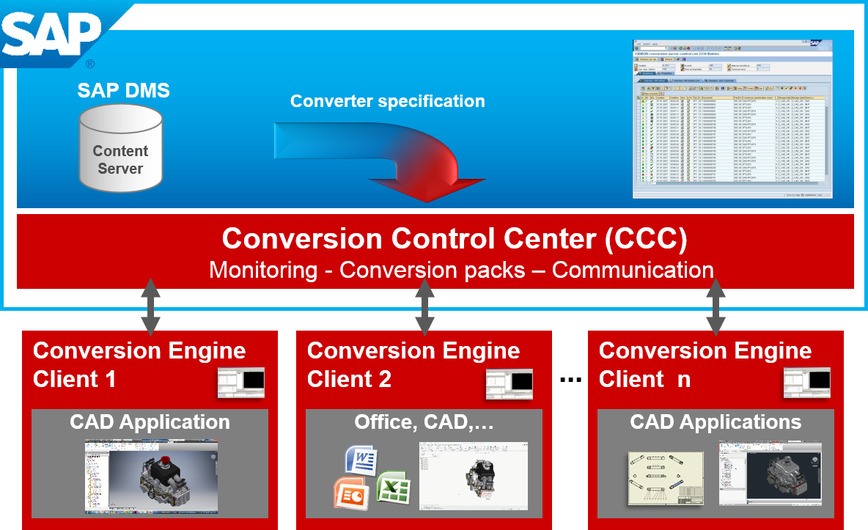 Logo CIDEON Conversion Engine for SAP
