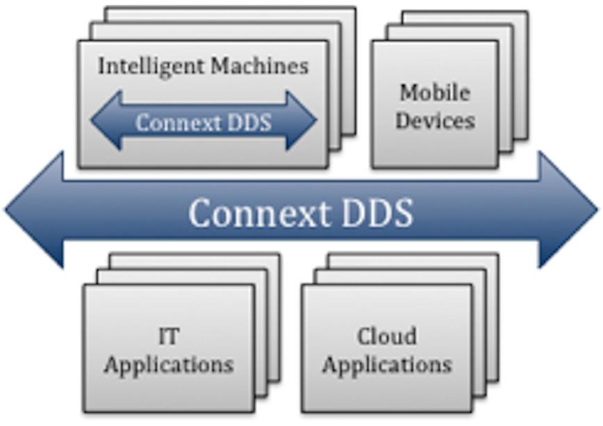 Logo RTI Connext® DDS