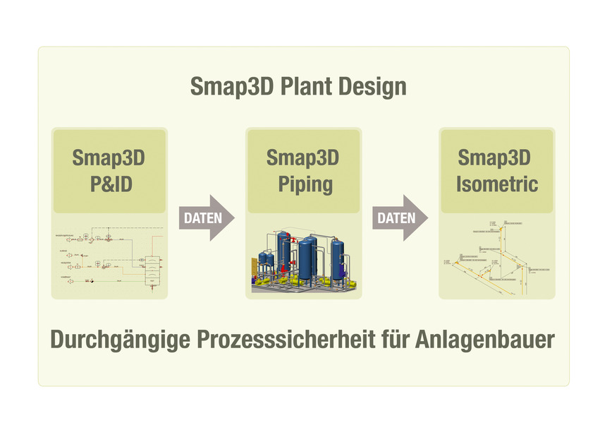 Logo Smap3D Plant Design