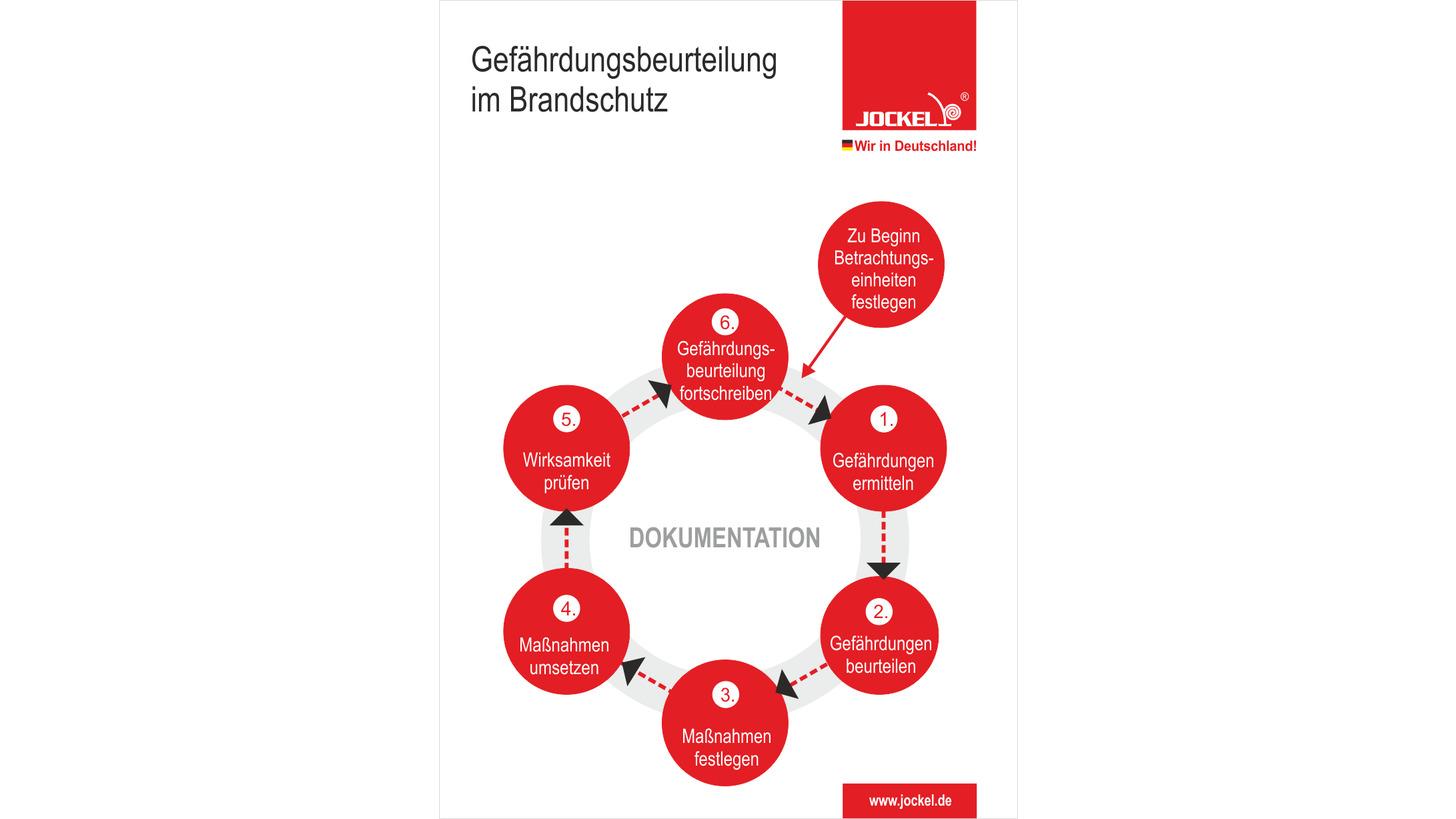 Logo Gefährdungsbeurteilung Brandschutz