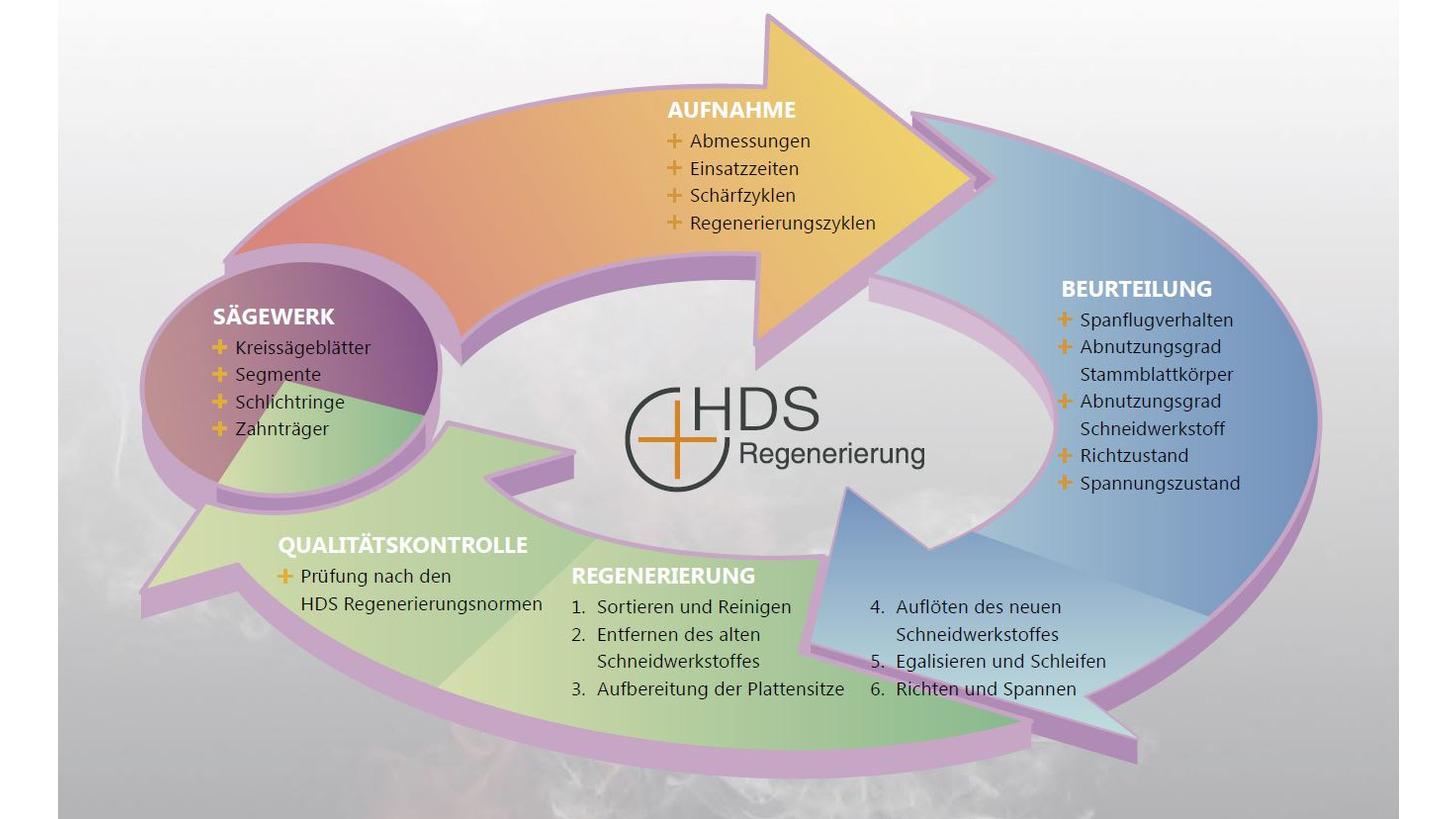 Logo HDS . REGENERATION / MAINTENANCE