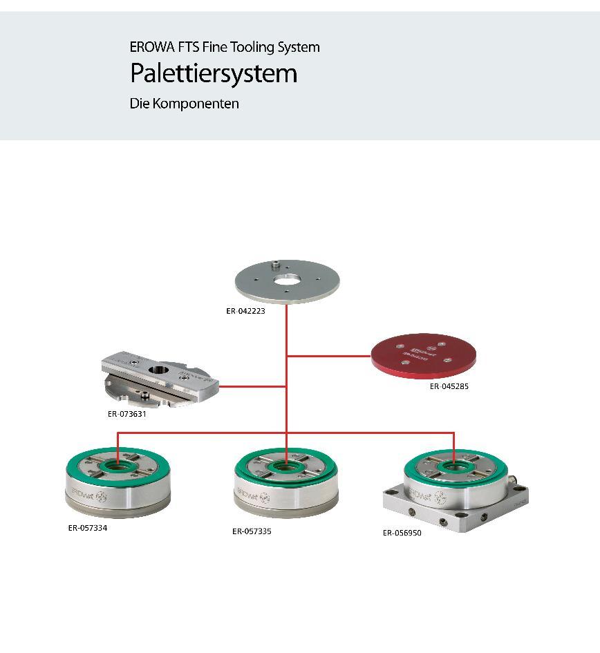 Logo Chucking system - EROWA FTS (Fine Tooling System)