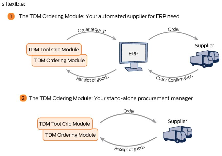Logo Software für Shopfloor Management - TDM Bestellmodul