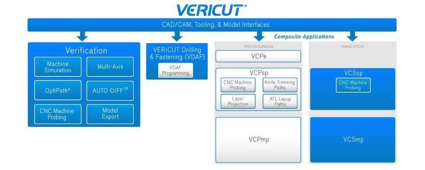 Logo Software for NC simulations - VERICUT