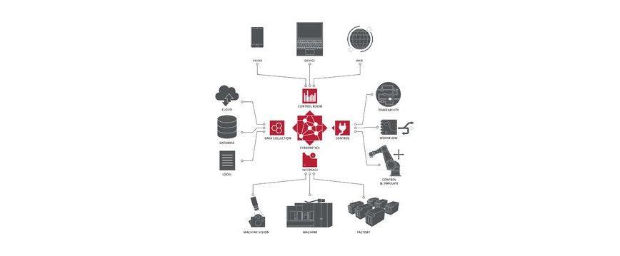 Logo App für die Produktion - cybernetics