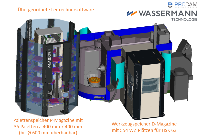 Logo Storage of workpieces and tools - Palettenspeicher Rundregal kompakt