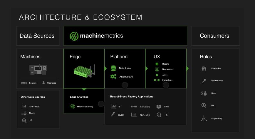 Logo Cloudanwendung für die Produktion - MachineMetrics IIoT Platform