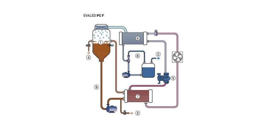 Logo Abwasserreinigung, Anlage und Komponente - EVALED PC – Vakuumverdampfe