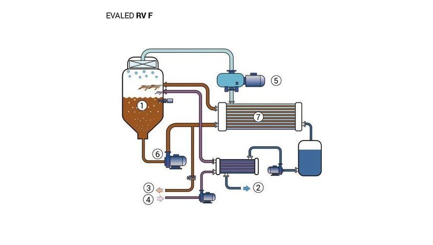 Logo Abwasserreinigung, Anlage und Komponente - EVALED RV – Mechanische Brü