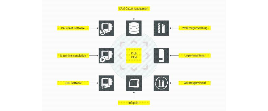 Logo CAD/CAM-Software - ProfiCAM VM