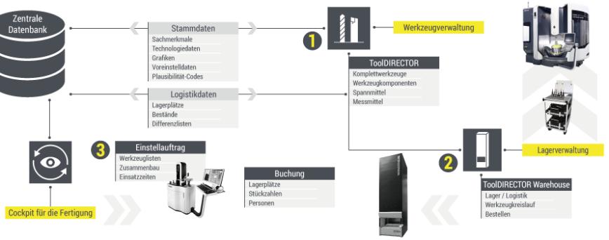 Logo Werkzeugverwaltung - Lagerverwaltung - Tool-Management Prozess-Lösung