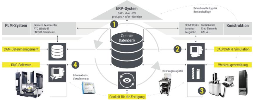 Logo Automation - Virtual Machining Prozess-Lösung