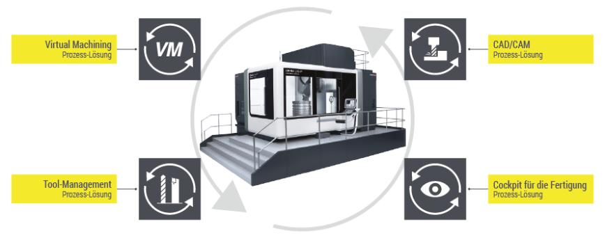 Logo Automatisierung - COSCOM Prozess-Lösungen
