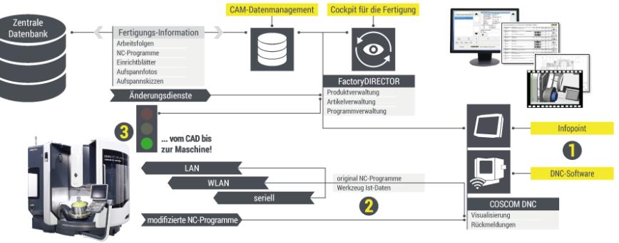 Logo Software für Fertigungssysteme - Cockpit für die Fertigung