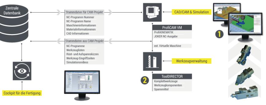 Logo CAM Software - CAD/CAM Prozess-Lösung
