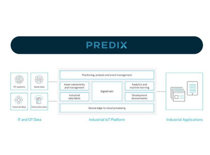 Logo Cloudanwendung für die Produktion - Predix Platform