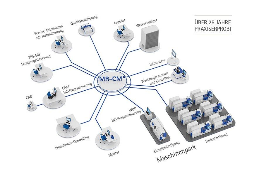 Logo Software für Manufacturing Execution (MES) - MES MR-CM®