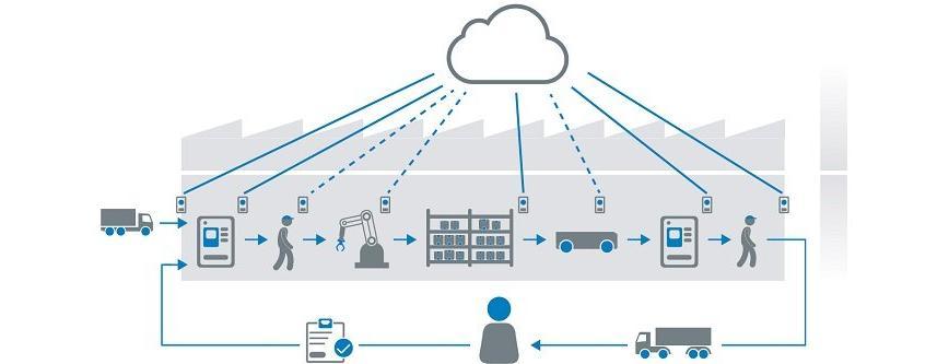 Logo Sensorintelligenz als Fundament für Industrie 4.0