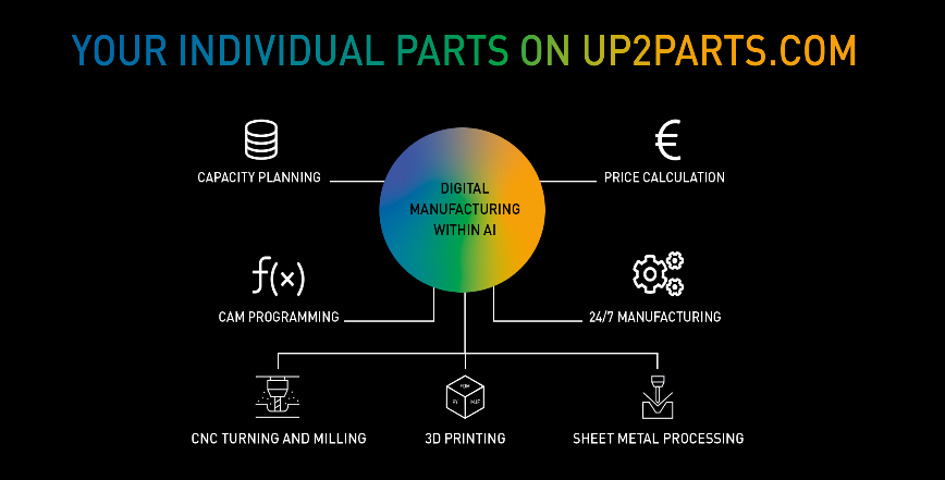 Logo up2parts - the revolution of digital manufacturing