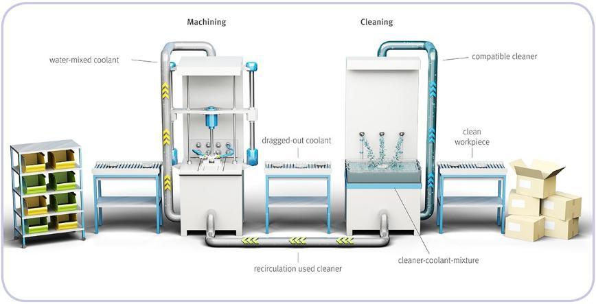 Logo Metalworking Fluids - Compatible Cleaners