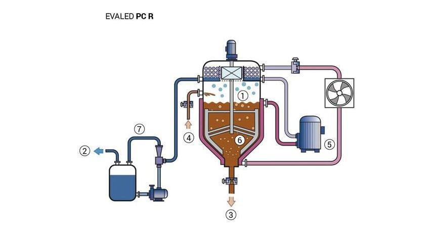 Logo Wastewater purification, plant and components - EVALED PC – Vacuum eva